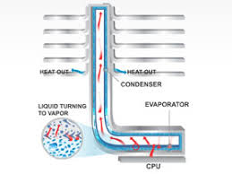 vapor chamber gpu cpu heat sink set amazon com cooler master tpc 812 cpu cooler with vapor chamber
