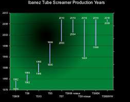 timeless classics the ibanez tube screamer guitar tone overload