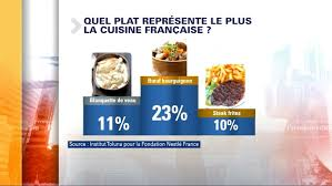 bfmtv cuisine pour les français le boeuf bourguignon représente le plus la