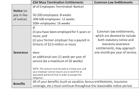 Writing A Notice Of Termination Of Employment by What Workplace Parties Need To Know Employment Law News