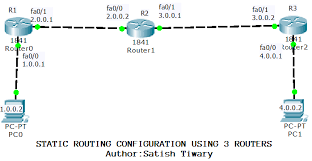 tutorial cisco packet tracer 5 3 cisco packet tracer lab configuring static routing using three