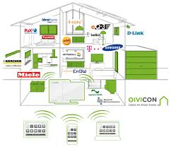 can a single platform bring together smart home systems