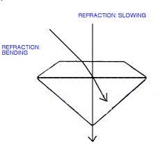 Light Is Not Refracted When It Is Optical Properties Of Gemstones