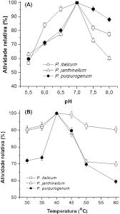 10 fevereiro 2013 ucs l screening of species from the genus penicillium producing cell
