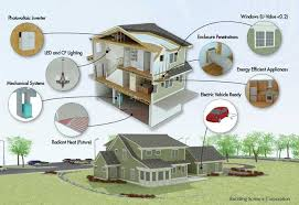 Net Zero Home Plans National Institute Of Standards And Technology U0027s Net Zero Energy