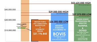 facts u2013 schematic design seeking the truth