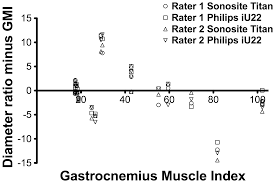 a new approach to assess the gastrocnemius muscle volume in