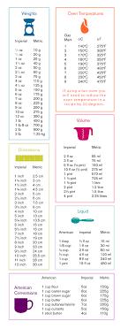 convertisseur cuisine convertisseur équivalence convertisseur épingler et
