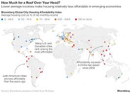 Affordable by These Cities Have The Least Affordable Housing World Economic Forum