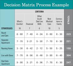 Decision Matrix Excel Template The Decision Matrix Process
