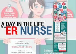 Er Nurse Responsibilities A Day In The Life Of An Er Nurse An Infographic U2022 Nurseslabs
