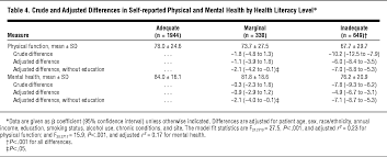 health literacy and functional health status among older adults