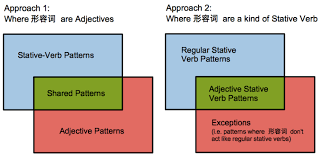 verb pattern of like what are 形容词 are they adjectives or adjectival stative verbs