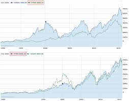 Yahoo Finance Stocks Why Does Yahoo Finance Report Different Prices For The