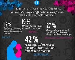 sexe au bureau infographie semaine de l amour au travail le taux de pénétration