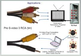 dvd video tape players in classrooms and current tv cable