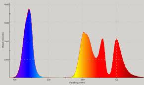 Incandescent Light Spectrum Leds Gallium Indium Nitride Uv Violet Purple Blue Aqua