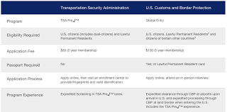 do you miss tsa pre here u0027s our insider trick for getting it back