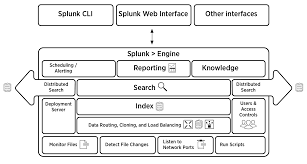 splunk enterprise architecture and processes splunk documentation