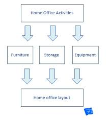 home layout design home office design process jpg
