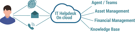 it helpdesk for healthcare