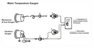 fitting water temperature gauges