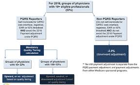 pqrs registries how the physician value based payment modifier program will affect
