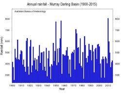 bureau meteor bureau of meteorology climatism