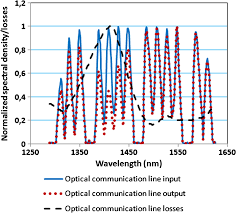 ultrafast information transfer through optical fiber by means of