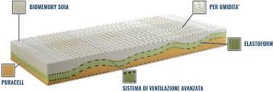miglior materasso per la schiena stop al mal di schiena col materasso orthomax mirani materassi