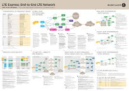 lte network how it all comes together insight nokia