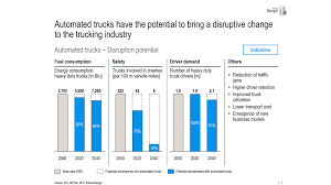 driverless trucks disruption blog 2025ad the automated