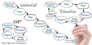 software development methodology software development lifecycle methods cloverleaf solutions