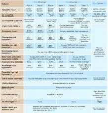 north ina health insurance compare all nc individual health