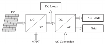block diagram of solar energy conversion system