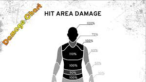 pubg damage chart damage chart for new body zones test server update 3 gameplay