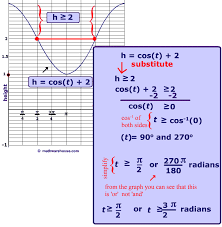 sine and cosine inequality problems how to solve sine and cosine