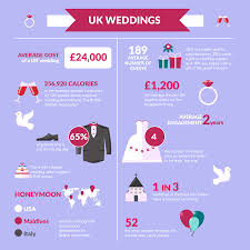 uk wedding registry wedding facts and figures mihi digital