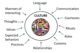 what does the word culture and what is indian culture is