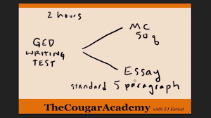 ged essay sample how to pass the ged writing test video 1 two sections of test how to pass the ged writing test video 1 two sections of test explained youtube
