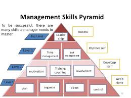 Counseling Skills For Managers Leadership Management Motivationl Skills