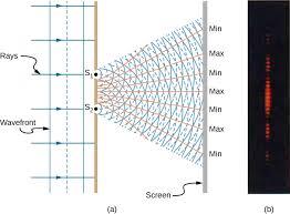 Monochromatic Light 3 1 Young U0027s Double Slit Interference Physics Libretexts