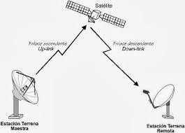 imagenes satelitales caracteristicas iutll nocturno telecomunicaciones características de las