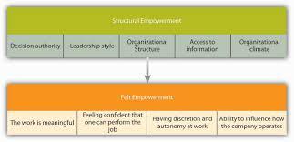 home based mechanical design jobs 6 2 motivating employees through job design organizational behavior