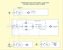 Simple Business Model Template Bpmn Templates To Quickly Model Business Processes Free Download