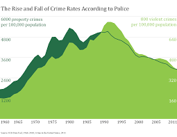 Crime Map United States by Six Social Sources Of The U S Crime Drop The Society Pages