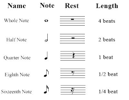 sheet types how to read music sheets how to read musical notes types of