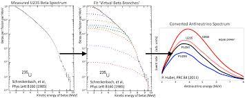 science prospect a precision reactor experiment
