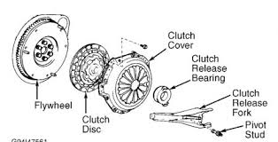 2003 toyota corolla clutch replacement 2001 toyota camry clutch r r transmission problem 2001