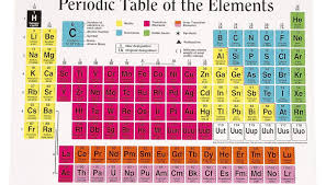 Periodic Table With Charges How The Elements Are Classified On The Periodic Table Sciencing